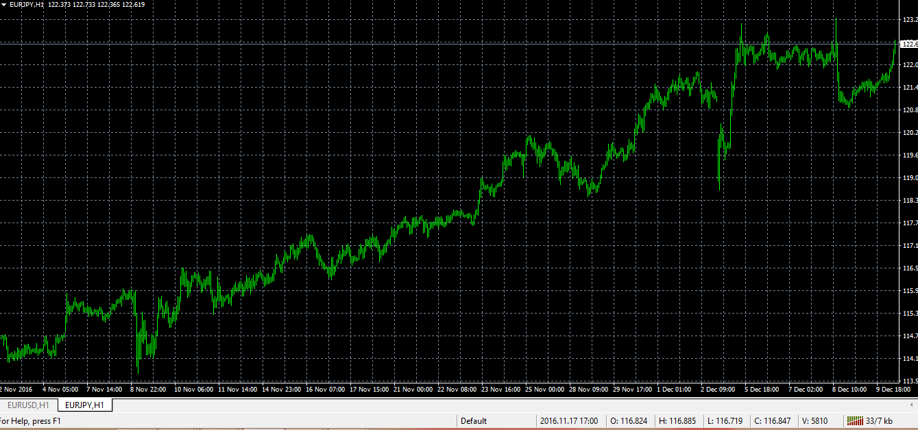 How to Set Up a Chart in MetaTrader 4 - 4
