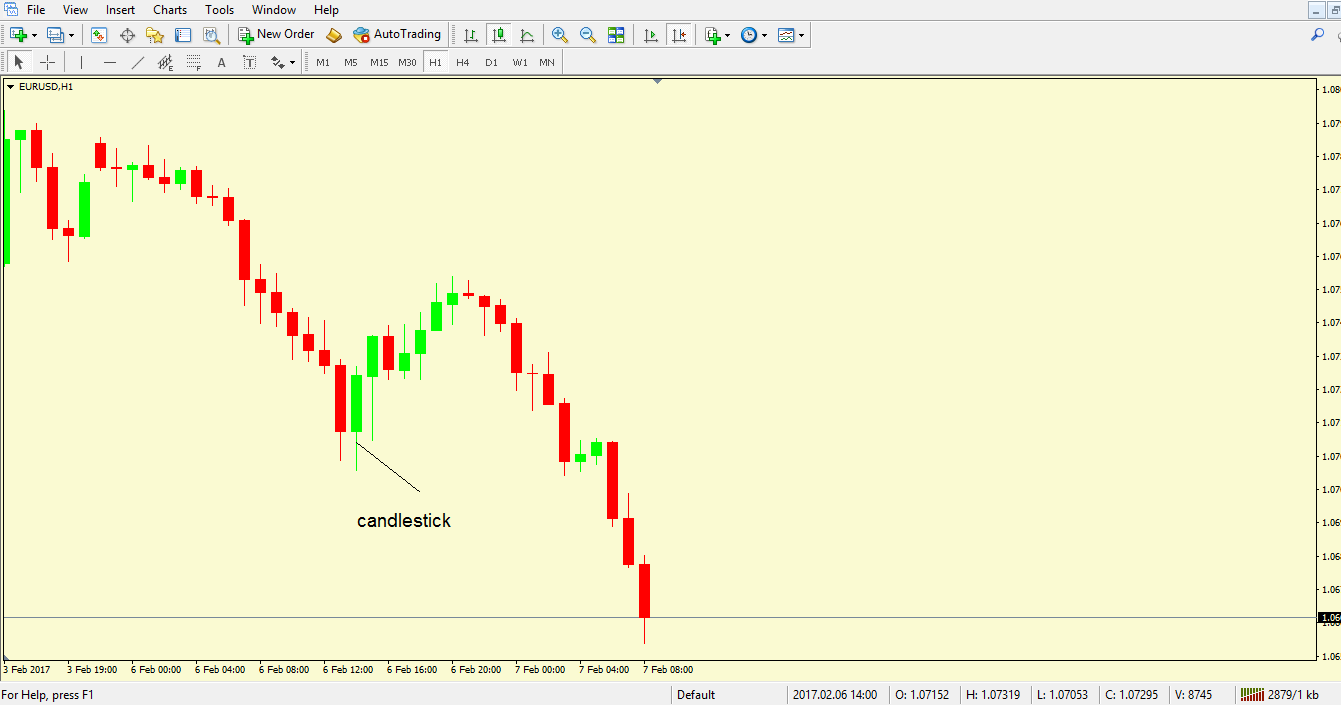Types of Forex Charts - 2