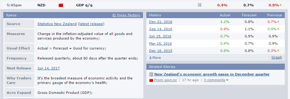 new zealand economic data -1